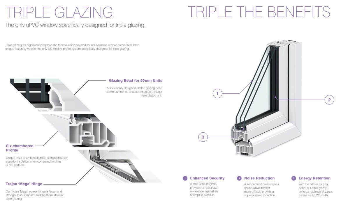 Triple Glazing Derbyshire & Staffordshire